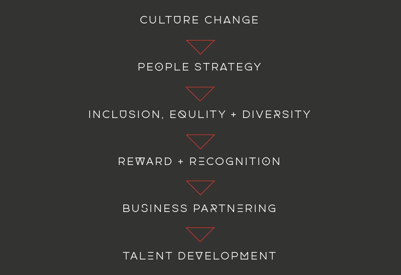 Culture-Graphic-2